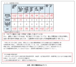 200429厚生労働省新型コロナ国内発生状況(入退院状況)-02