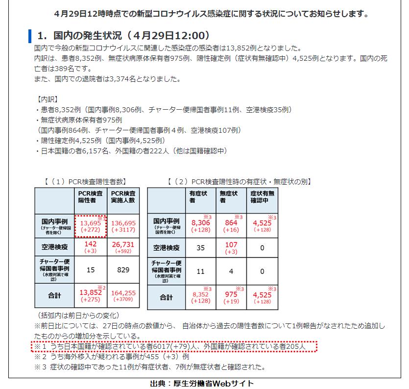 200429厚生労働省新型コロナ国内発生状況(入退院状況)