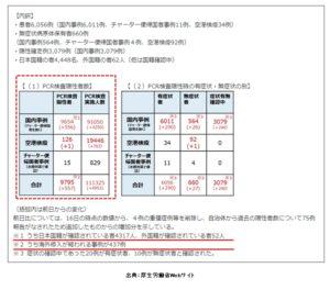 新型コロナウイルス感染症の現在の状況について(令和2年4月18日版)