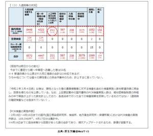 新型コロナ感染症国内発生状況002・厚生省)