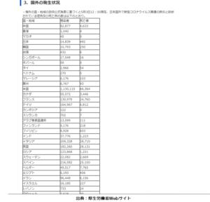 厚生労働省・新型ウイルス海外の発生状況
