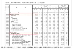 厚生労働省・平成30年(2018)人口動態統計(確定数)の概況 第7表 死因簡単分類別にみた性別死亡数・死亡率(人口10万対)