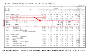 2018年死亡者統計・厚生労働省